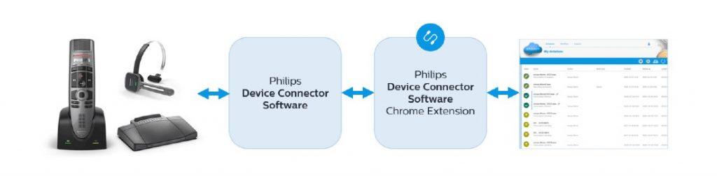 Philips update